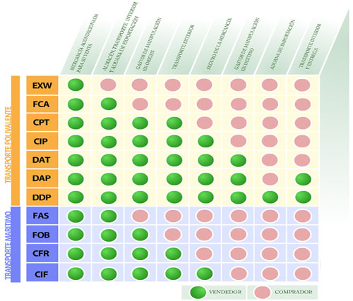 incoterms-2011